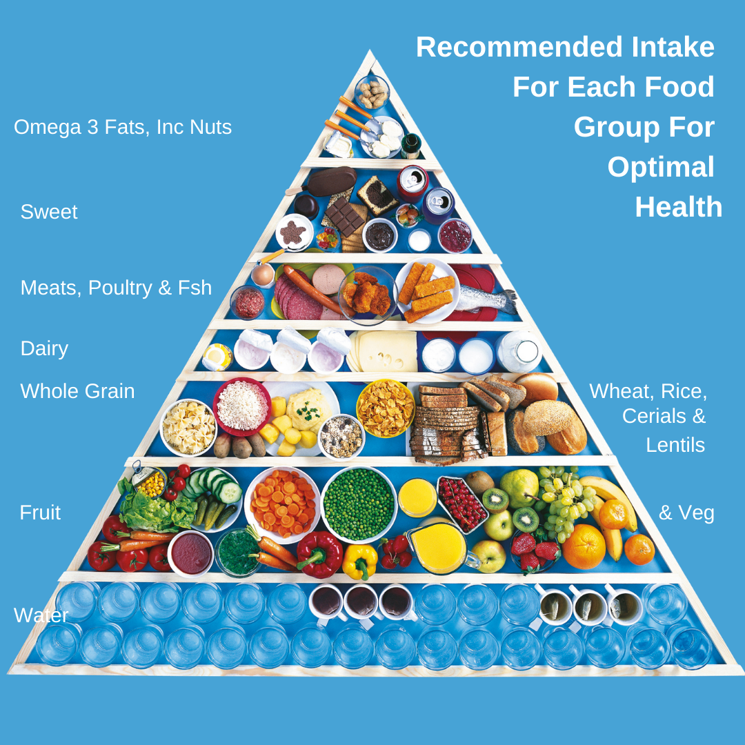Food-pyramid-national-nutrition-month-by-good-looks-bible-jehan-mir