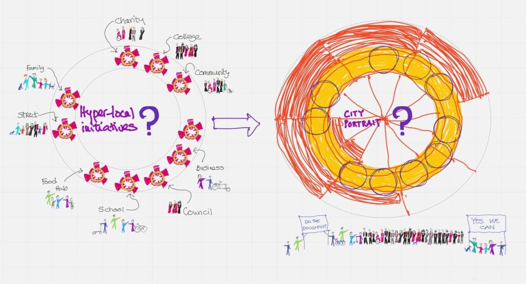 Sketch showing how local initiatives can feed into a 'doughnut model'