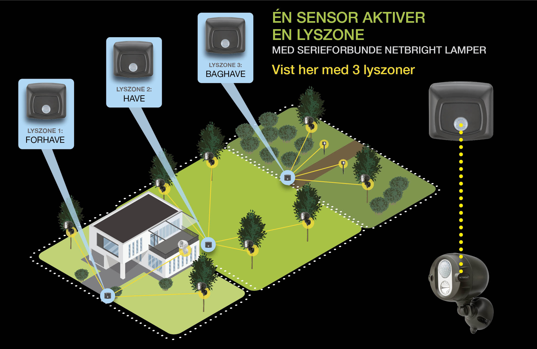 MR BEAMS - MBN 200 - ÉN Sensor AKTIVER EN LYSZONE MED SERIEFORBUNDE NETBRIGHT LAMPER - Vist her med 3 lyszoner - LYSZONER? Så hurtig og nemt kan densamme lyszone vælges isensoren og lampen, så de snakker sammen.