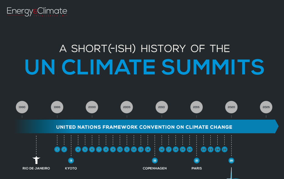 A Short History of the UN Climate Summits