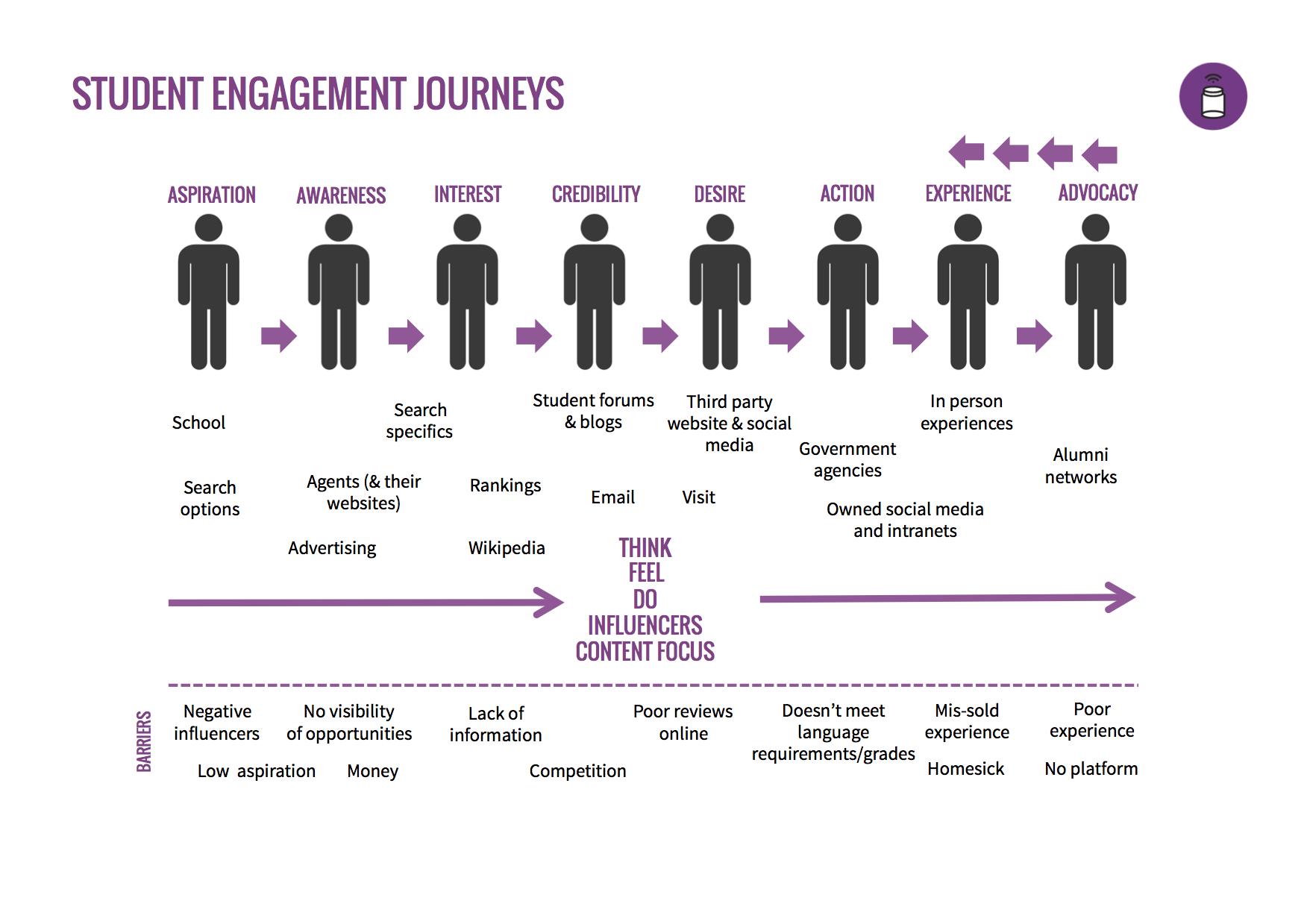 Student Engagement Journey copy