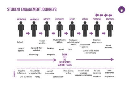 Student-Engagement-Journey-copy