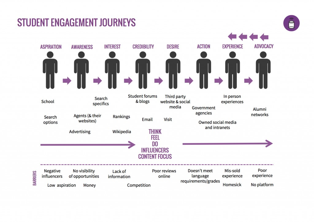 Student-Engagement-Journey-copy-1-1024x724