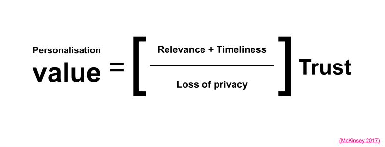 """A formula that reads """"Personalisation value = (relevance + timeliness / loss of privacy) trust"""
