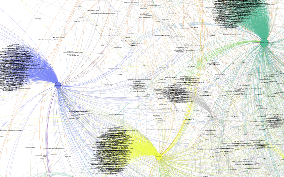 A data visualisation of Twitter interactions, with influential accounts of comedians and campaigners.