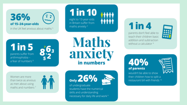 Maths Anxiety in numbers by Pearson How can we overcome the maths anxiety?