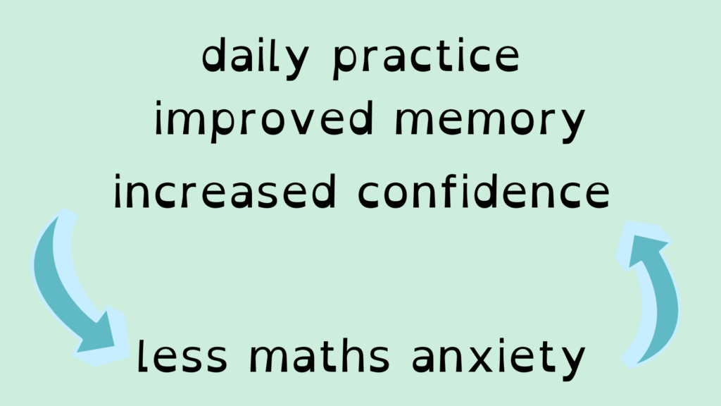daily practice improved memory increased confidence less maths anxiety