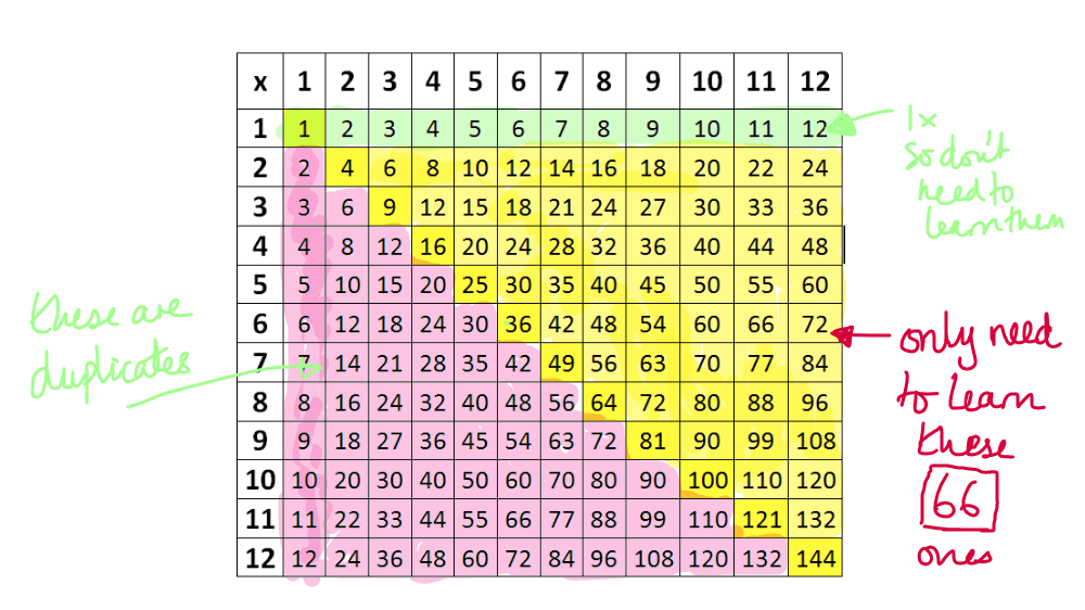12 x 12 times tables grid