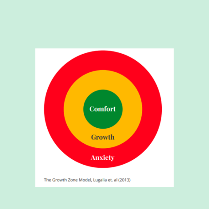 The Growth Zone Model