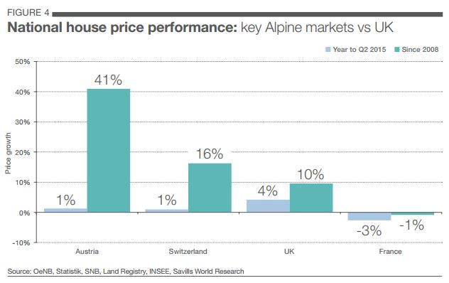 Austrian ski property prices outperform Switzerland & France