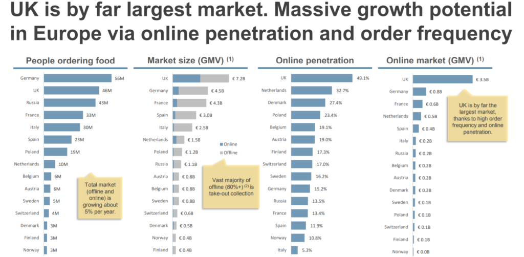 Comparison Online Food Delivery Markets in Europe
