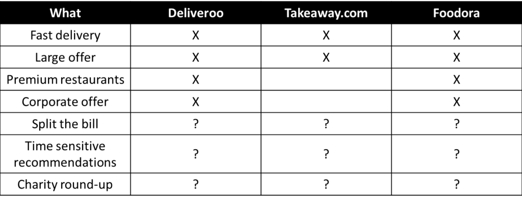 Product management strategy deliveroo foodora