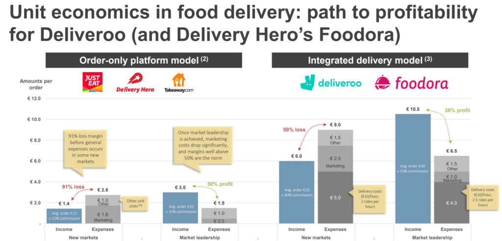 Unit Economics in Food Delivery