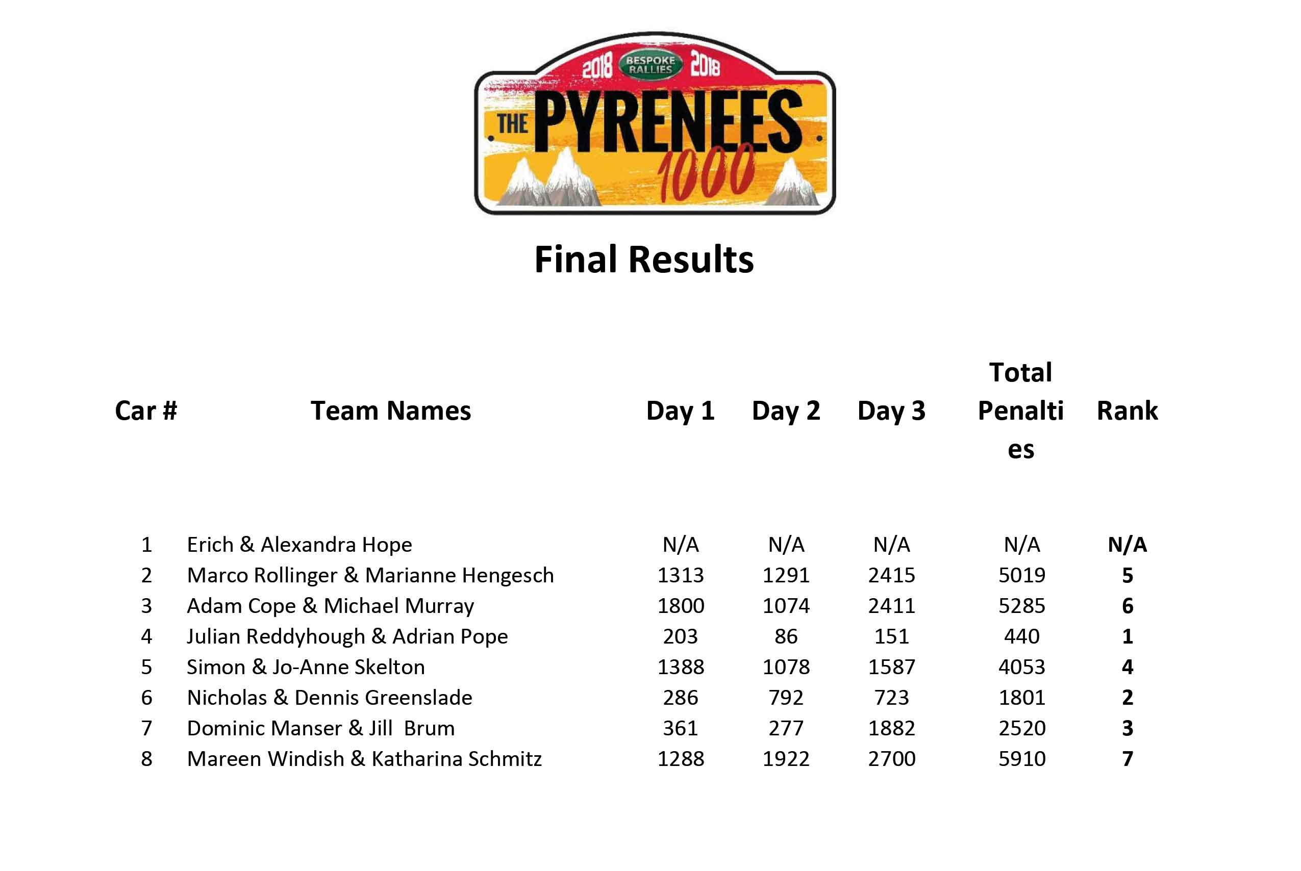 Pyrenees 1000 Competition Results are in!