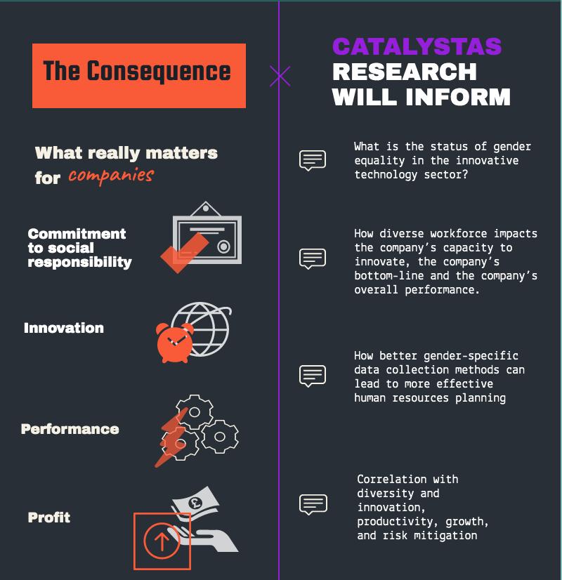 Catalystas Women in the Dutch Tech Scene Infographic part 2
