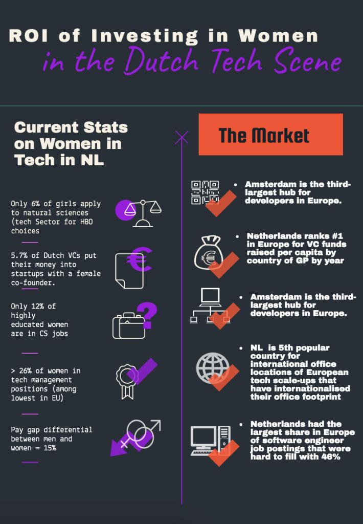 Catalystas Women in the Dutch Tech Scene Infographic part 1