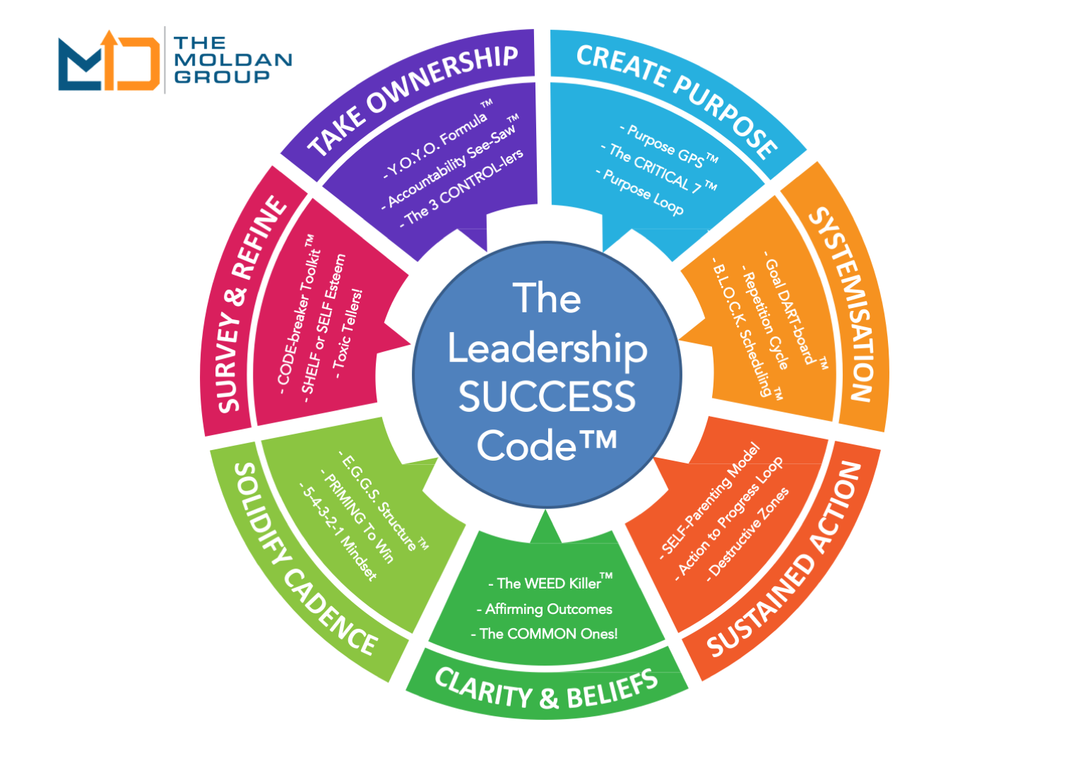 LEADERSHIP-Code-Model-Summary-Logo-MASTER