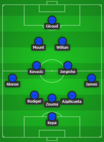 Predicted Chelsea lineup
