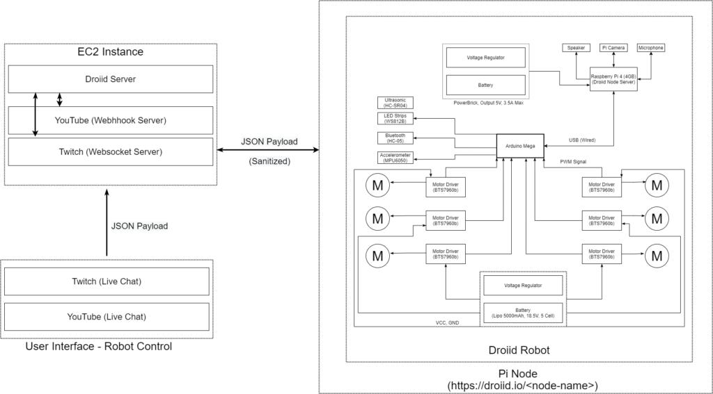 Droiid Robot Block Diagram Overview Server