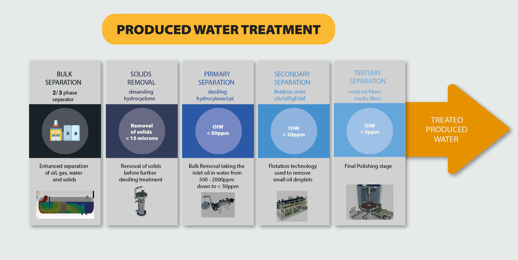 Produced Water Treatment Flow Chart