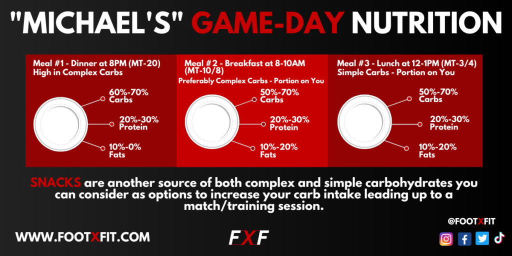 Example Of Carb-Loading For Game-Day Performance