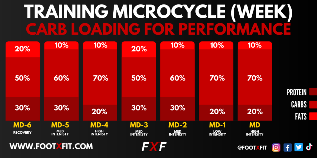 Example Of Carb-Loading For Competitive Training Week (Graph)