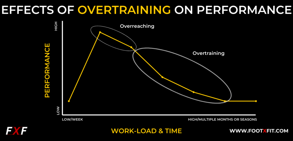 effects of overtraining to performance