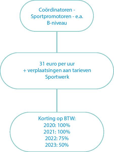 tarieven coordinator