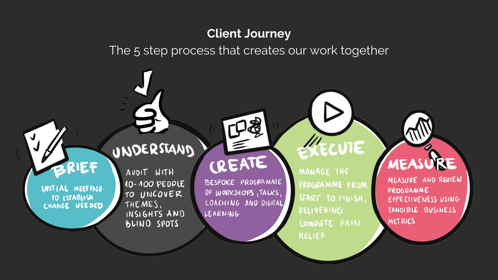 PUSH Client Journey