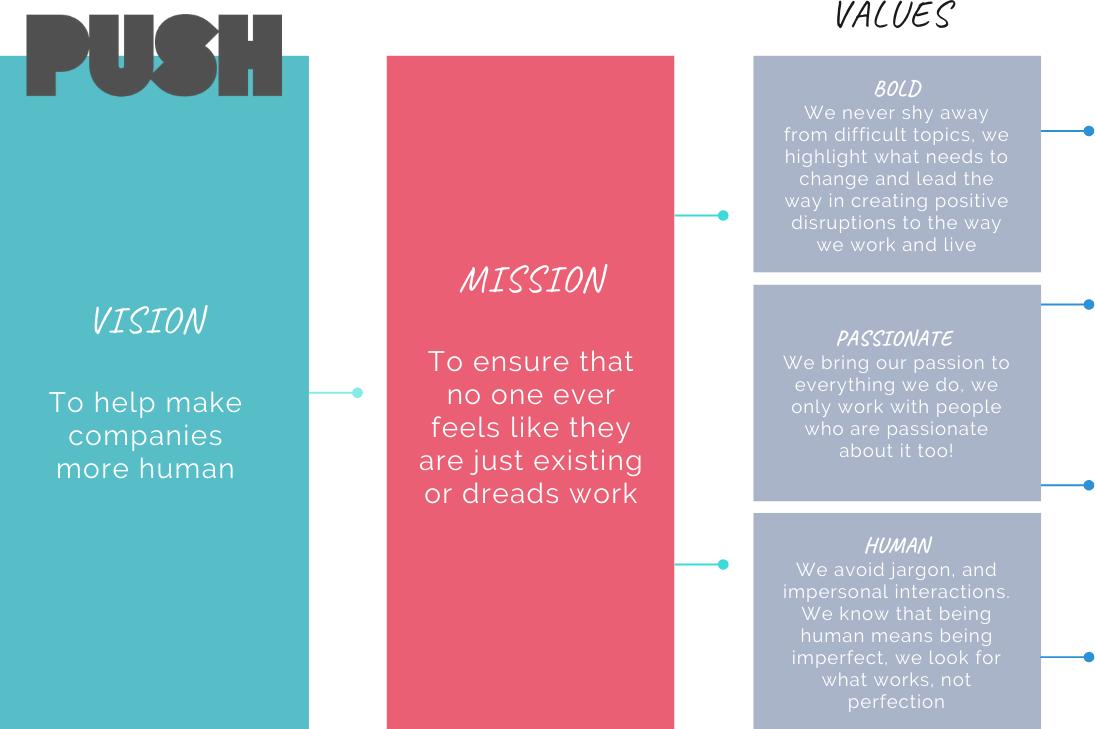 PUSH Mind & body Values