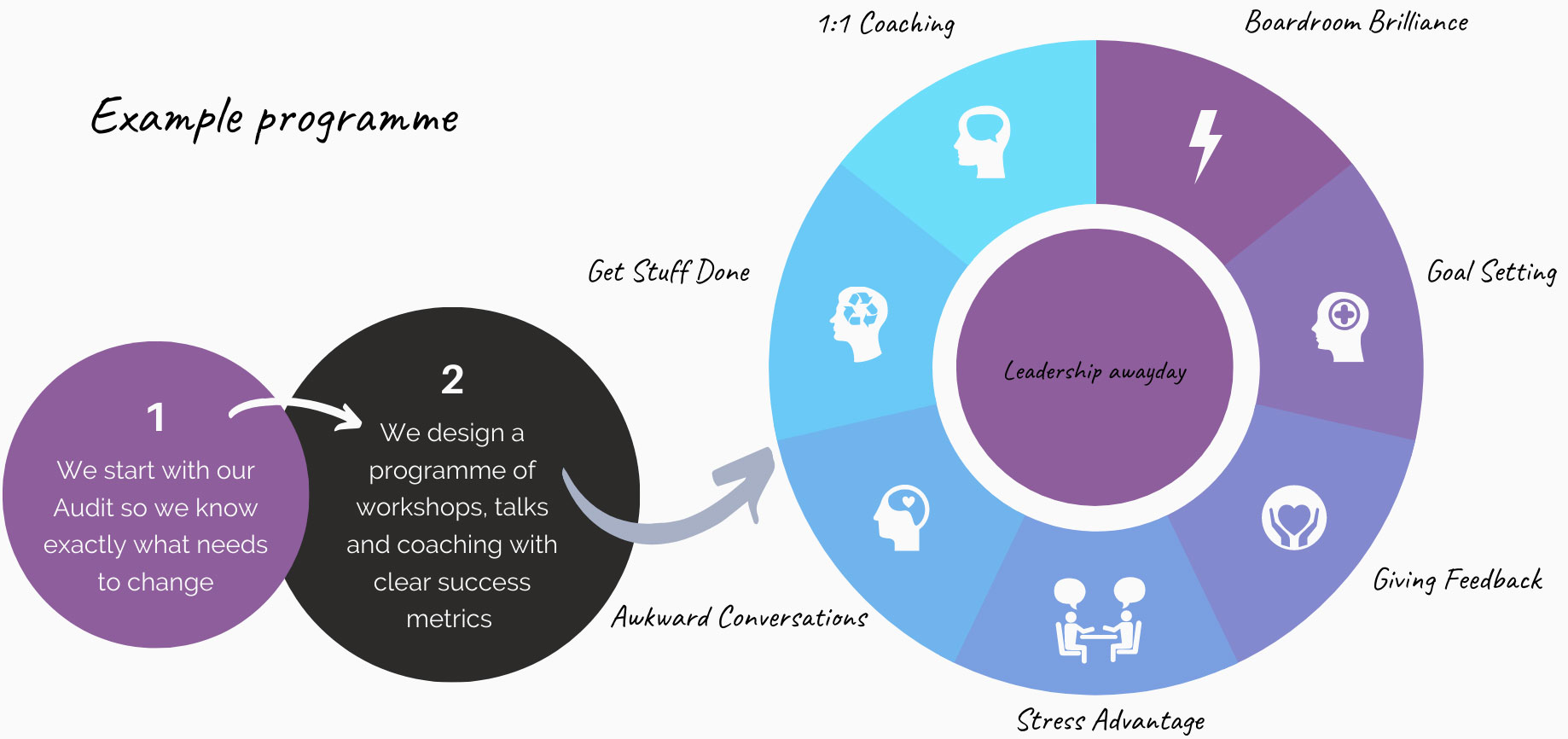 Corporate leadership program