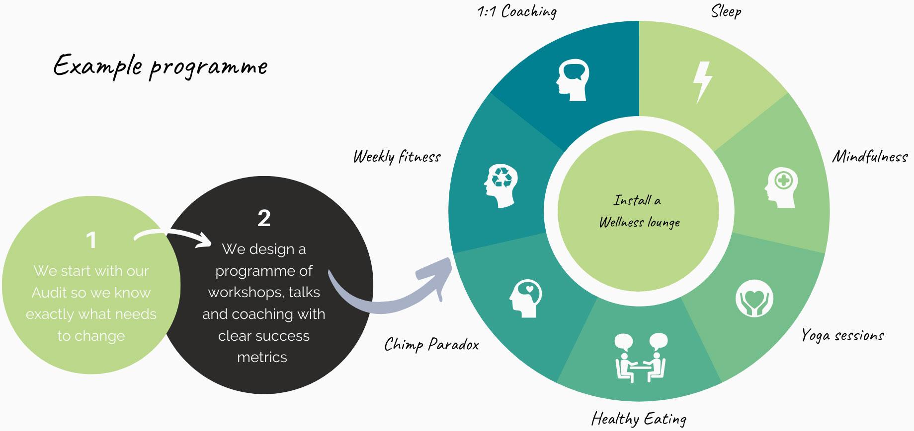 Company Wellness program