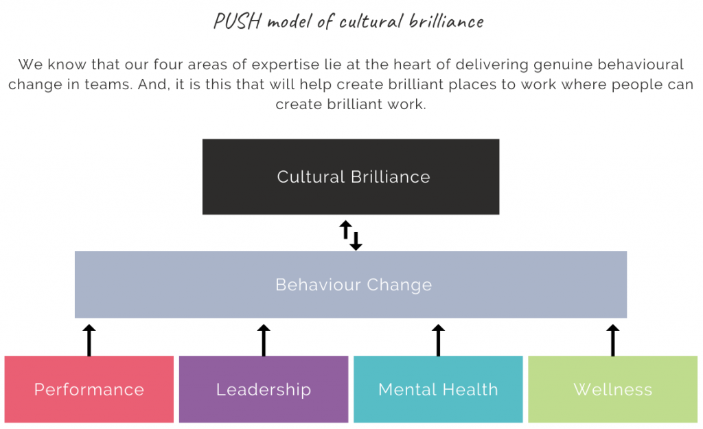 Push model of cultural brilliance