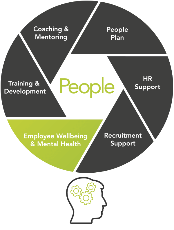 Employee Wellbeing and Mental Health