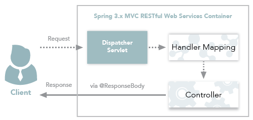 Spring MVC restful Web service container
