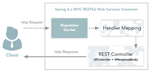 Spring 4 MVC container