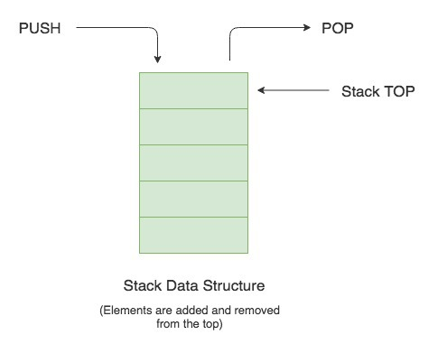 Stack memory structure