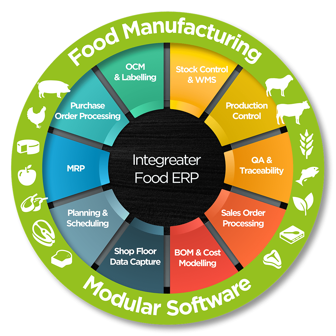 Image of SI's food erp roundel and our modular software for food manufacturers