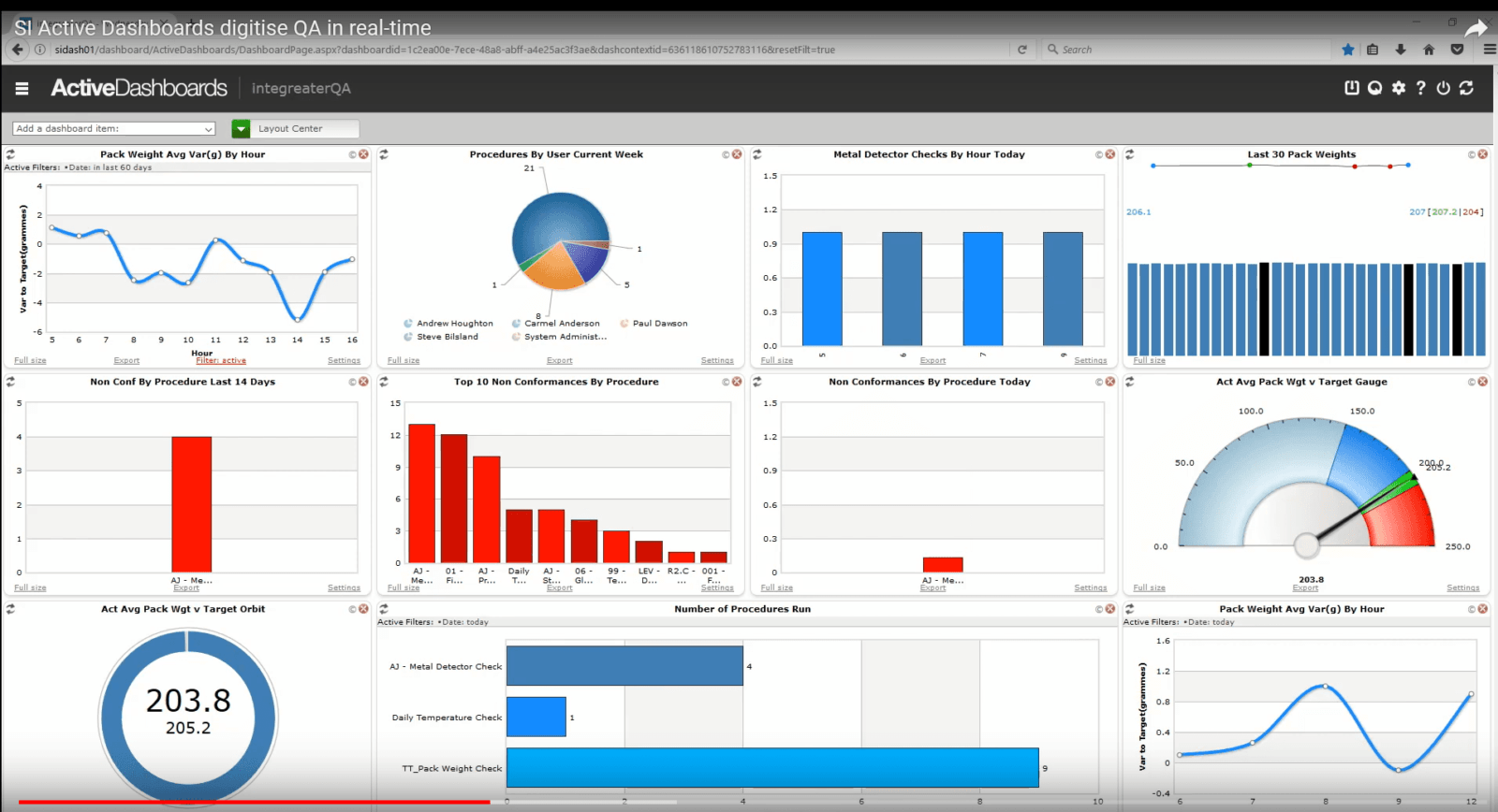 Video: SI Active Dashboards digitise QA in real-time