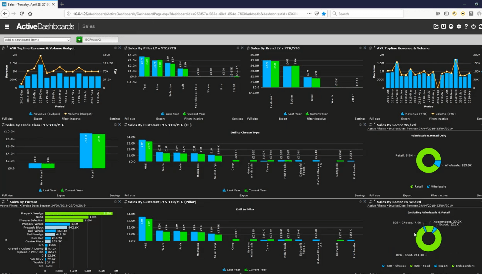 VIDEO: SI Active Dashboards give you a real time view of sales performance