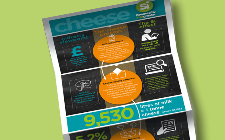 SI's cheese make and processing infographic shows the benefits of IT applications to the sector