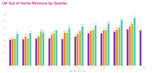 UK Out of Home Revenue by Quarter
