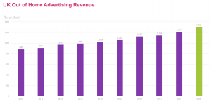 UK OOH ad revenues