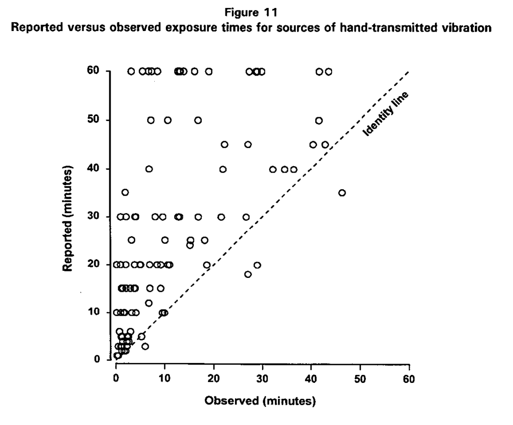 Diagram setting out estimated Anger Time against measured Anger Time in hand-arm vibration cases