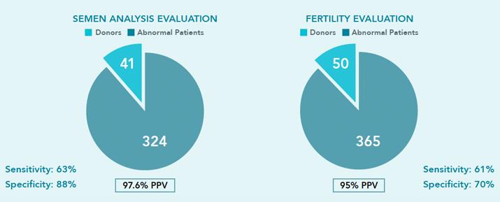 Semen Analysis Evaluation and Fertility Evaluation