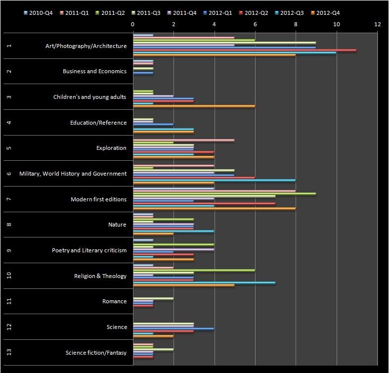 RBSM Q4 2012 - Category Breakdown