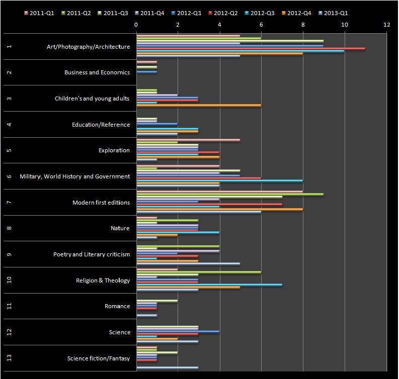Rare Book Sale Monitor - category breakdown