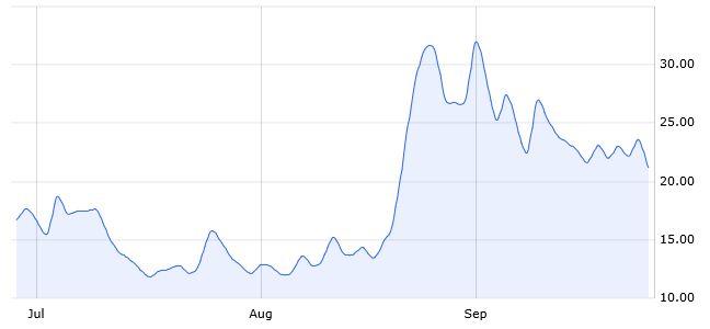 CBOE VIX® volatility index