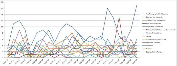 Rare Book Sale Monitor Chart