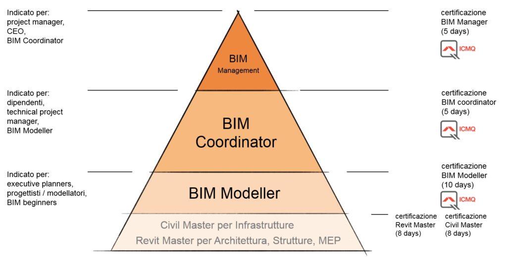 Corsi BIM panoramica formazione certificata ICMQ
